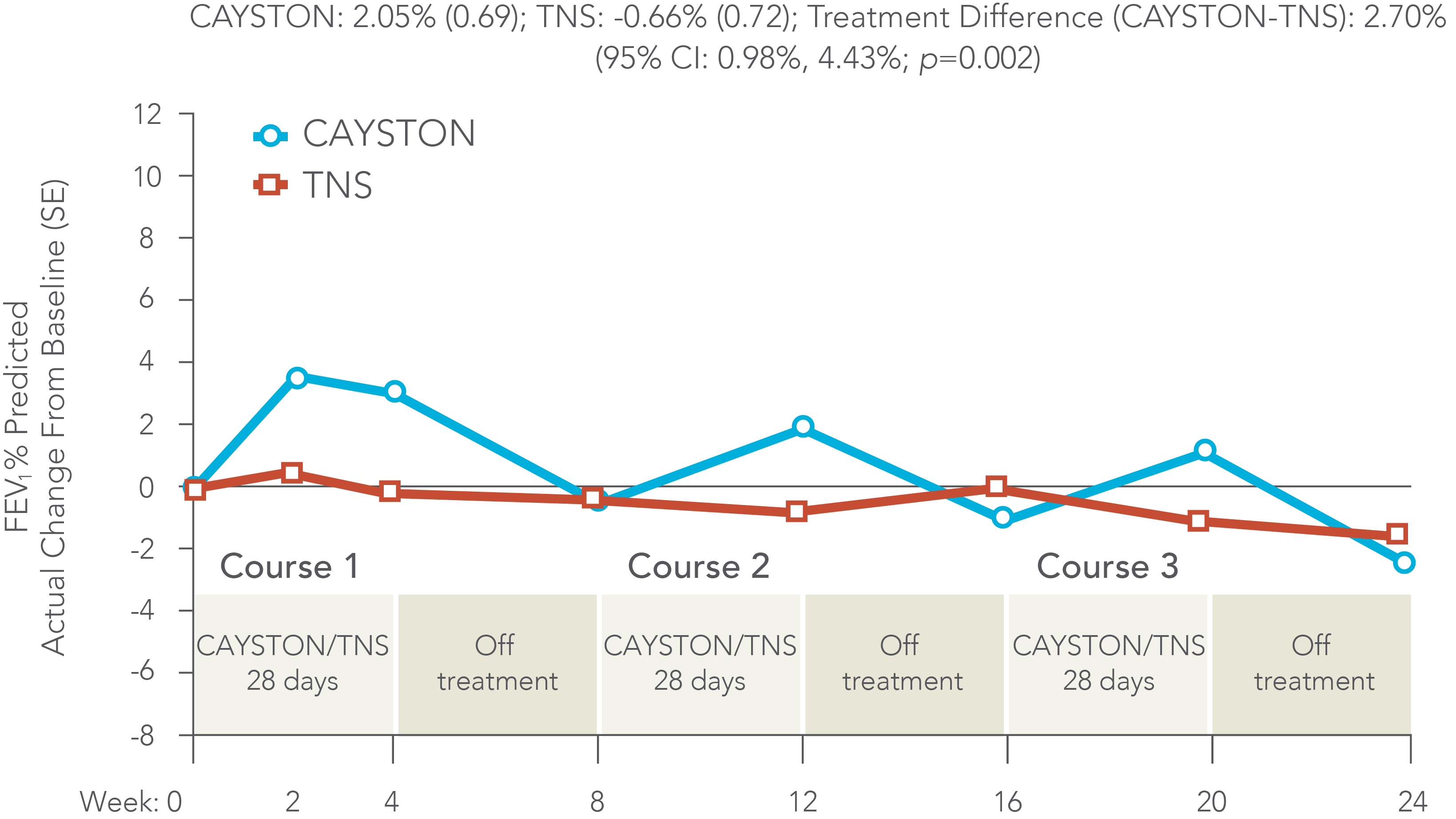 CAYSTON Superiority analysis: Adjusted mean actual change (SE) in FEV% across 3 treatment cycles