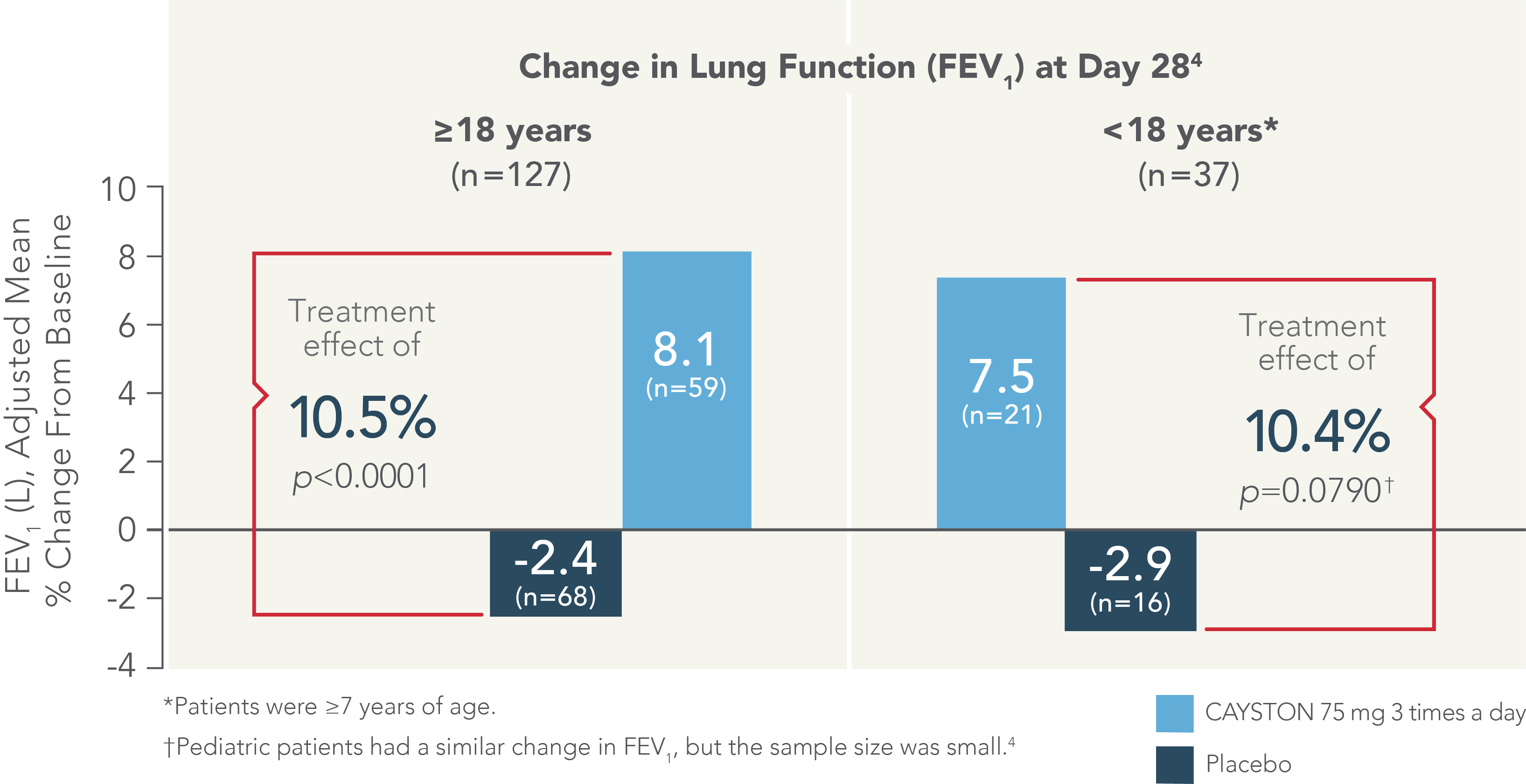 CAYSTON AIR-CF1: Adult/Pediatric lung function chart