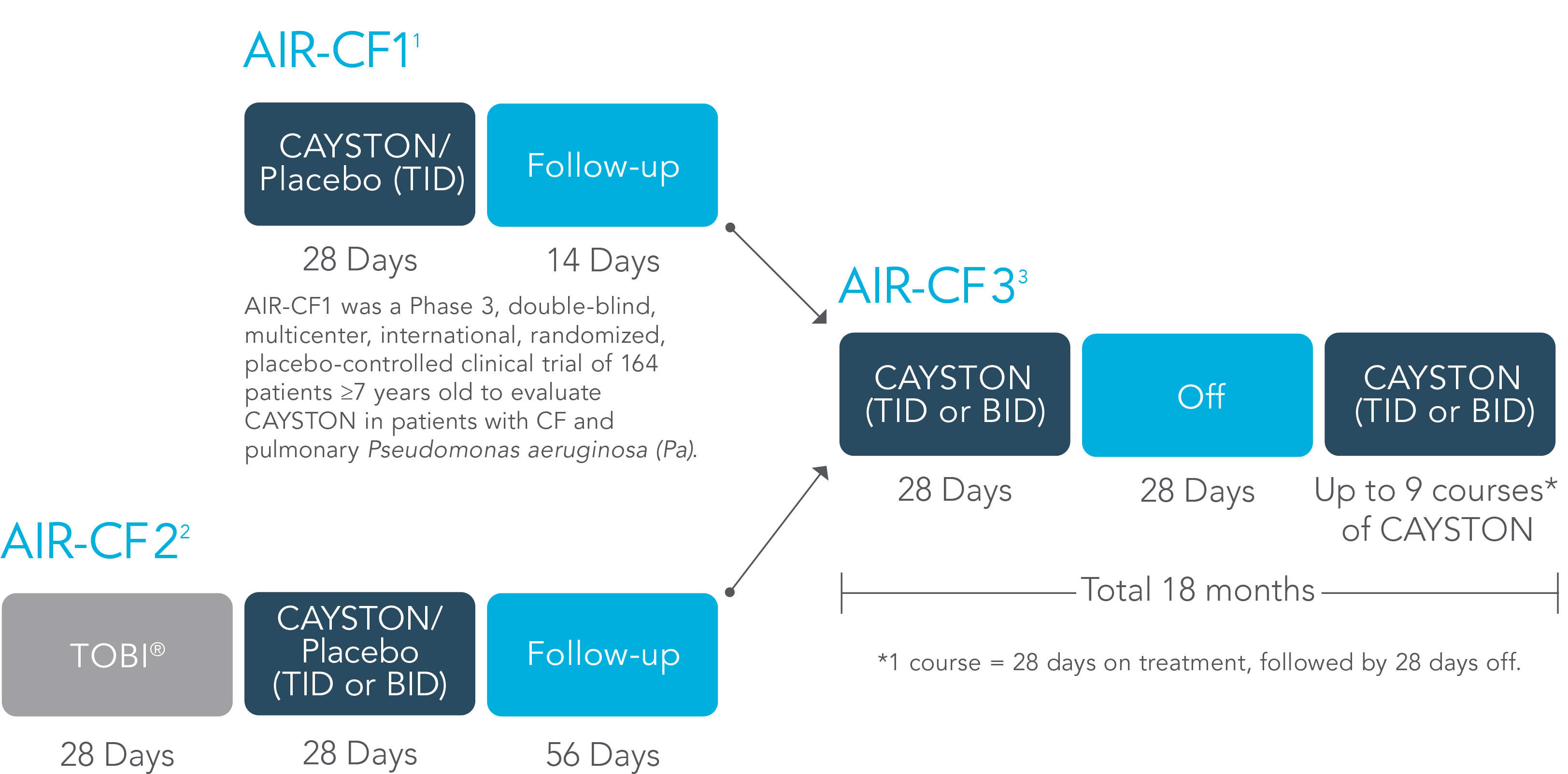 CAYSTON AIR-CF1 Study Design chart