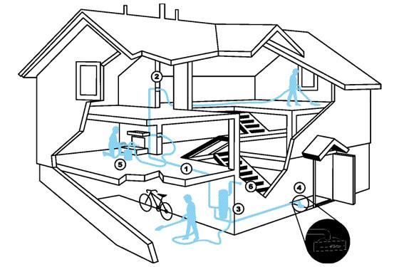 Residential Central Vacuum Systems Wayne Garage Door