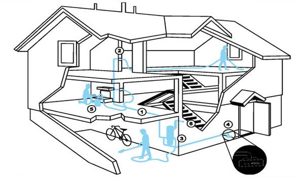 Wayne Garage Door Central Vacuum Systems