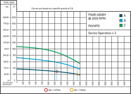 3 P6VHPD Series Hypothetical Curve