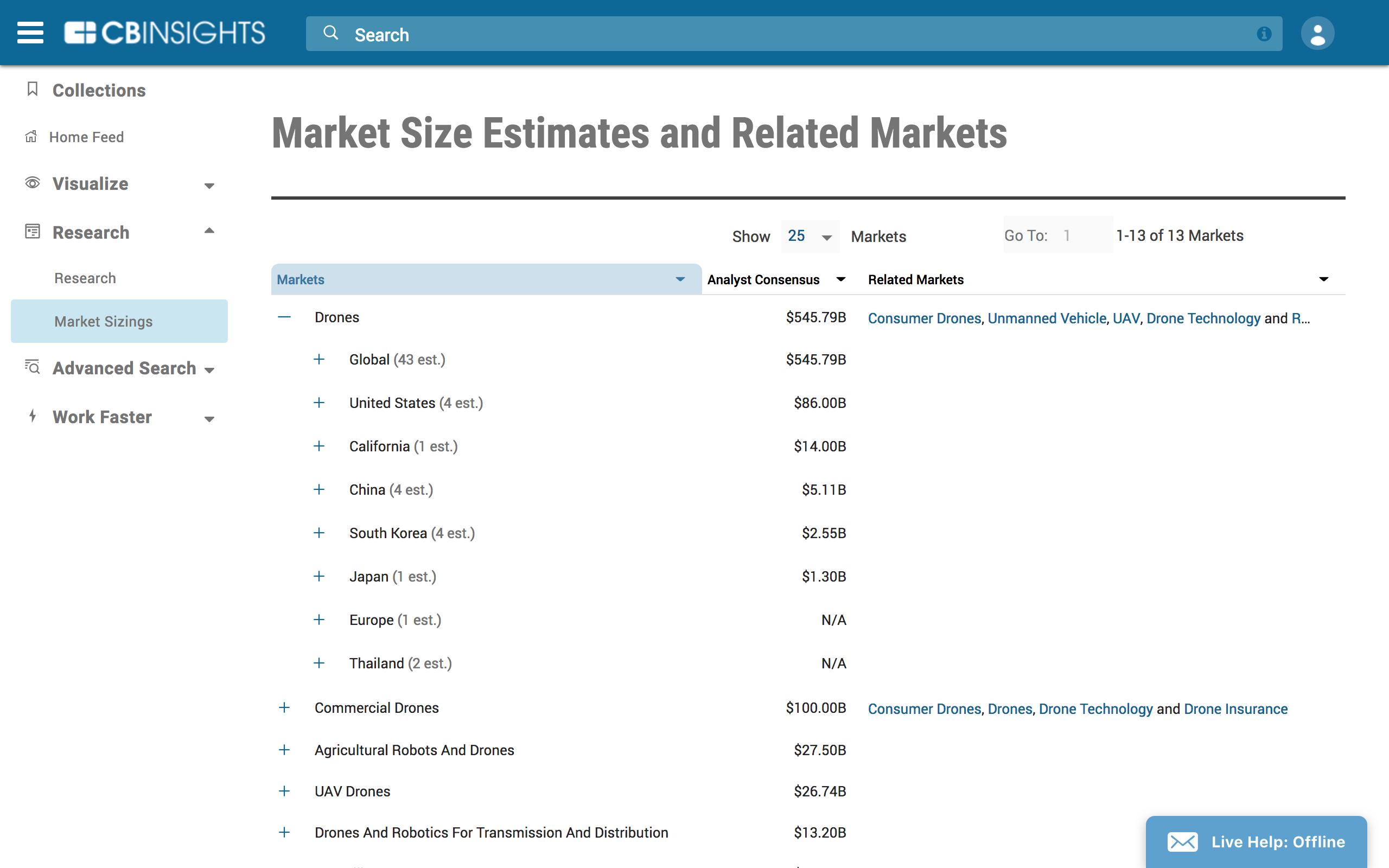 Understand adjacent markets to assess future growth opportunities.