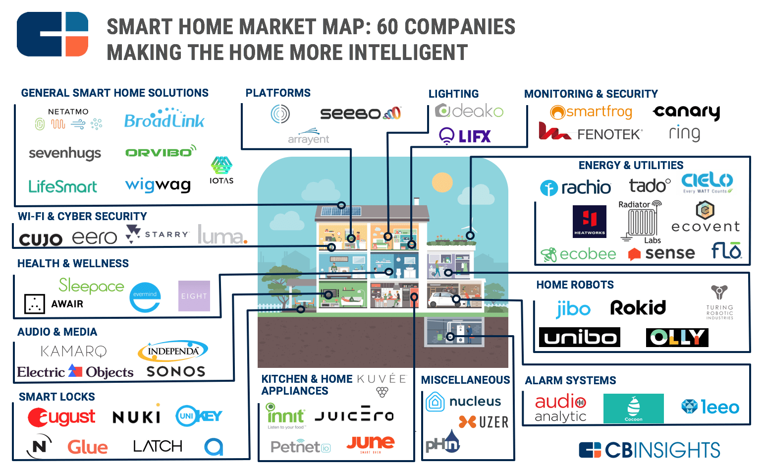 smart home market map 60 startups in home automation. Black Bedroom Furniture Sets. Home Design Ideas