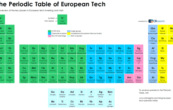 the periodic table of european tech