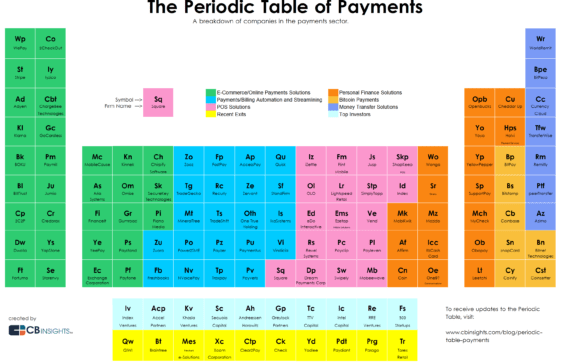 The Periodic Table Of Payments