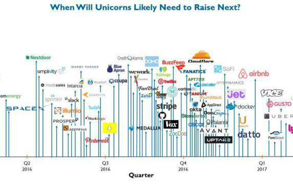 D-Day for Unicorns - When Will We Know if the Bubble Has