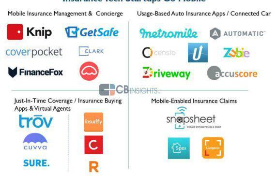 Insurance Gets a Mobile Makeover: 22 Startups Providing Mobile-Centric Insurance Tech