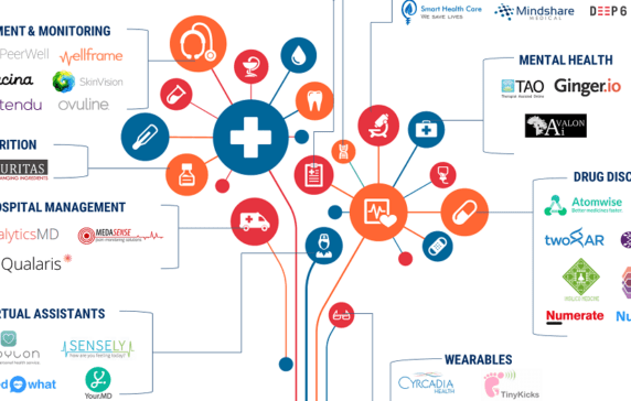 10ab2c34b 106 Artificial Intelligence Startups In Healthcare