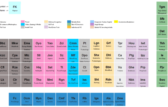The periodic table of tech in india urtaz Images