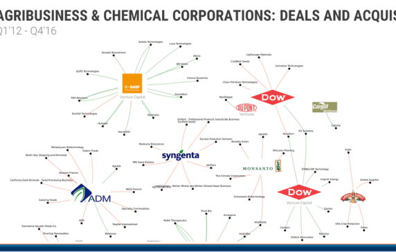Big Chemical And Agribusiness Corporates: Where They're Investing In Startups