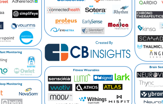 64 Healthcare IoT Startups In Patient Monitoring, Clinical Efficiency, Biometrics, And More