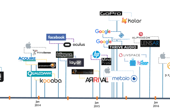 ar  vr u0026 39 s acquisition history in one infographic