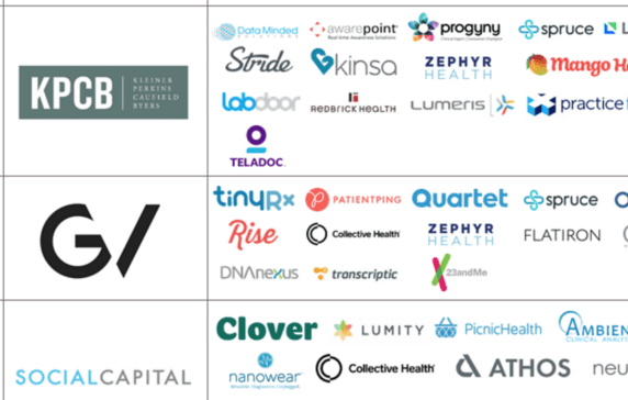 The most active investors in digital health since 2014 malvernweather Choice Image