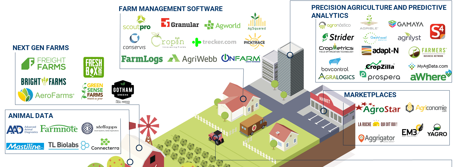 Comment on The Ag Tech Market Map: 100+ Startups Powering The Future Of Farming And Agribusiness by Agustín Elía