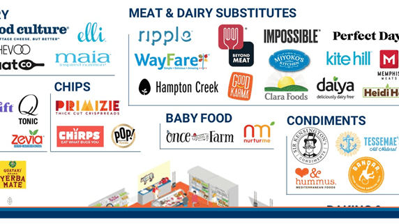 Attacking Groceries: 120+ Food & Beverage Startups In One Infographic