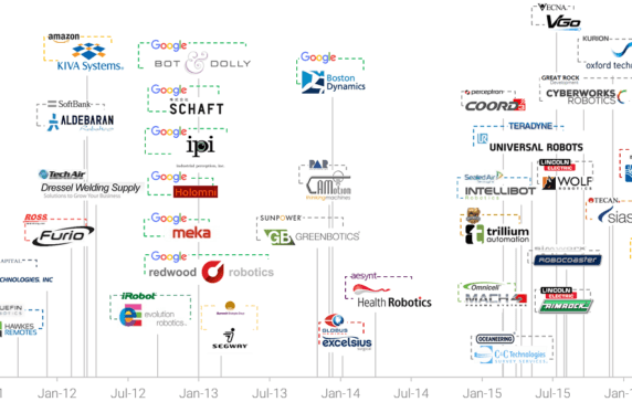 Robotics M&A: Acquisitions Reach New High In 2015 Boosted By