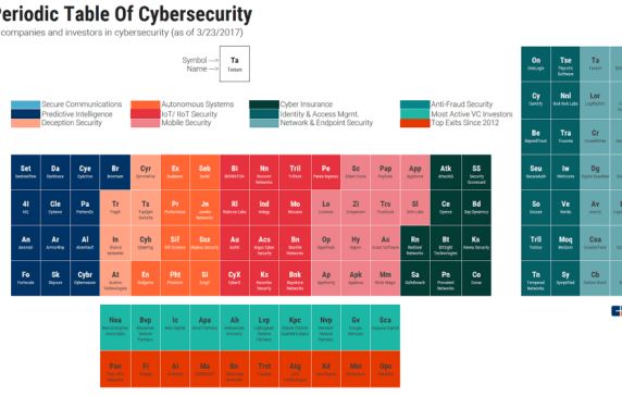 The Periodic Table Of Cybersecurity Startups