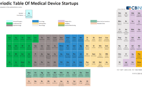 The Periodic Table of Medical Devices