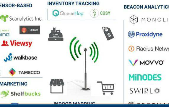 The IoT In Retail Market Map: The Beacons, Sensors, And Robots Bringing Connected Services To Retail