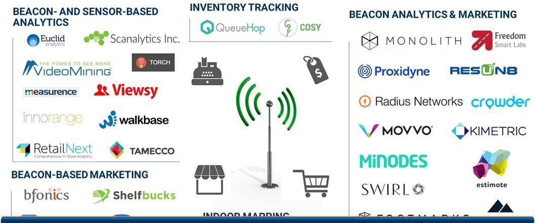 The IoT In Retail Market Map: The Beacons, Sensors, And Robots ...
