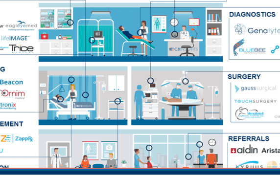 The Digital Hospital: 80+ Companies Pioneering The Future of