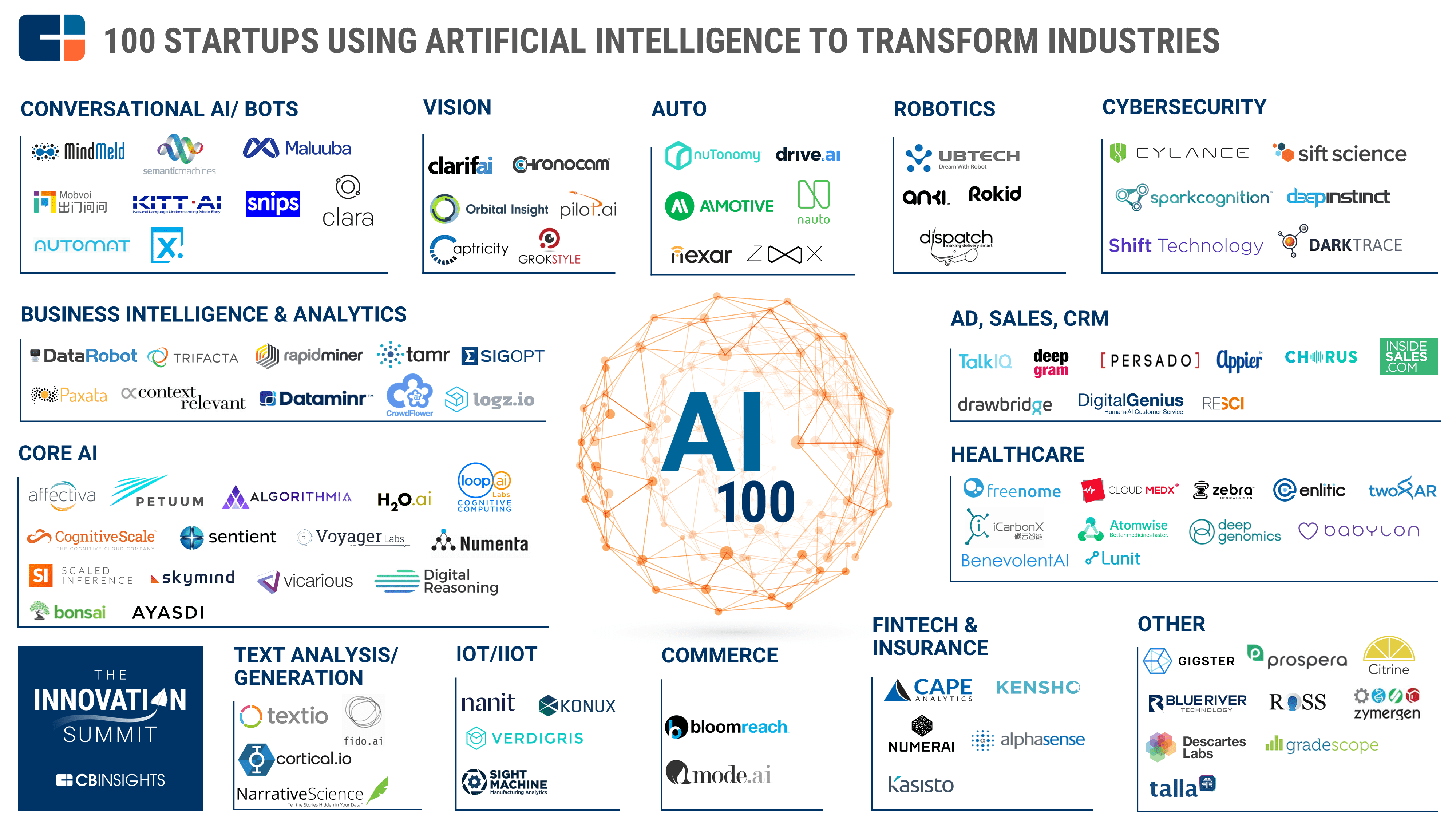 The AI 100: Artificial Intelligence Startups That You Better Know