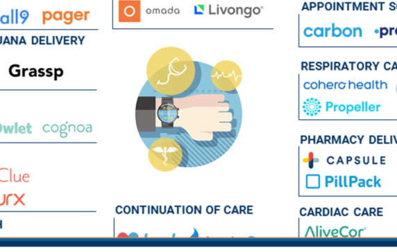 Healthcare In Hand: 49 Mobile Health Startups In A Market Map