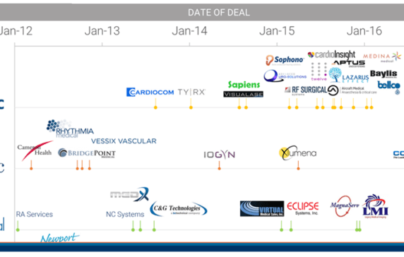 The Race To Acquire Medical Device Startups In One Graphic