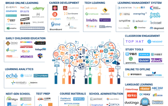 The Ed Tech Market Map: 90+ Startups Writing the Future of Education
