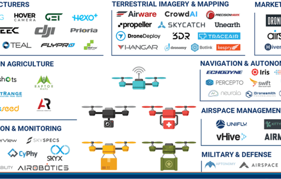 Drones Market Map: 70+ Companies Transforming Unstructured