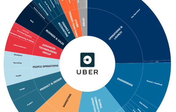 Uber Strategy Teardown: The Giant Looks To Autonomous Future