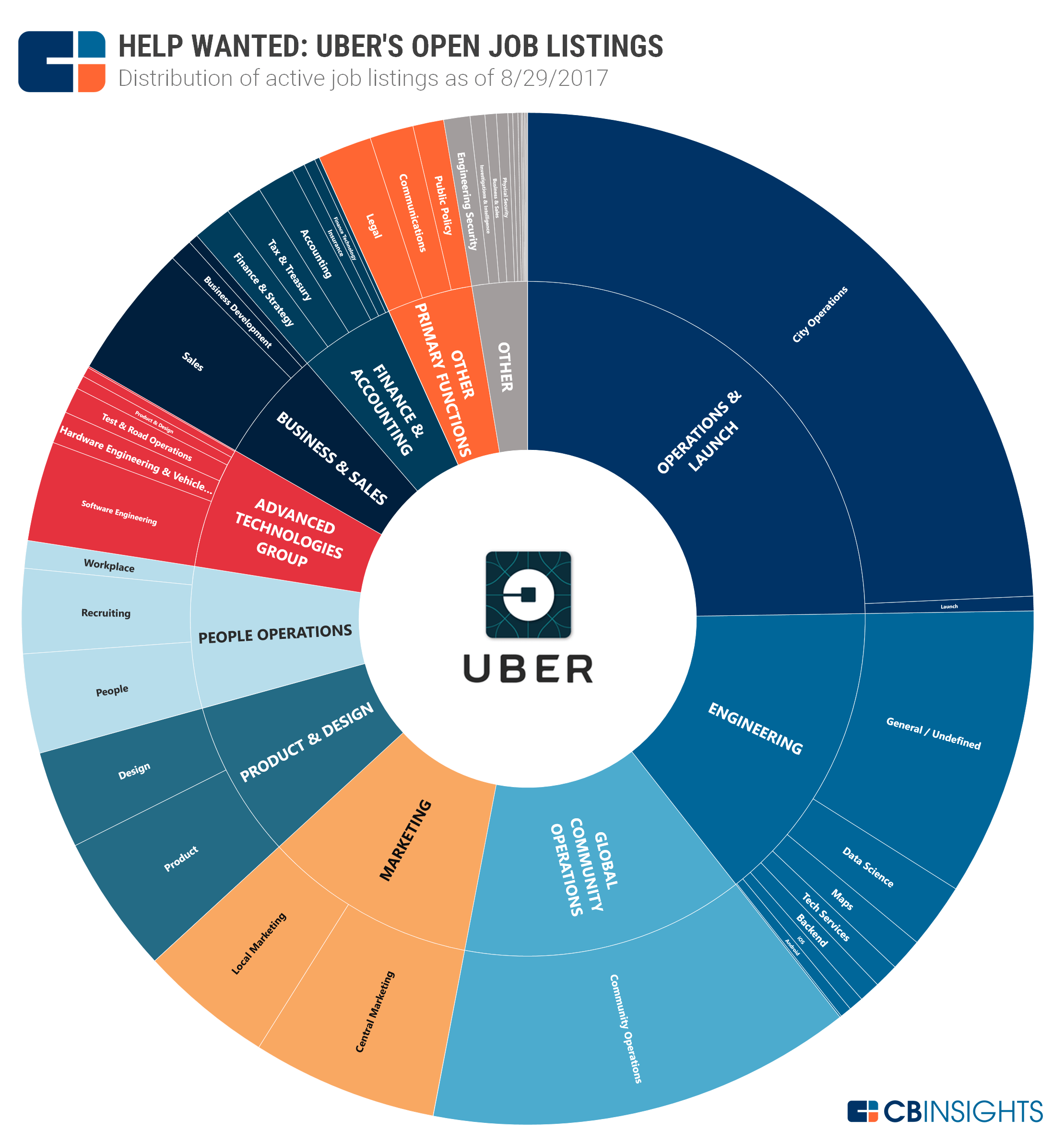 Uber Strategy Teardown: The Giant Looks To Autonomous Future, Food