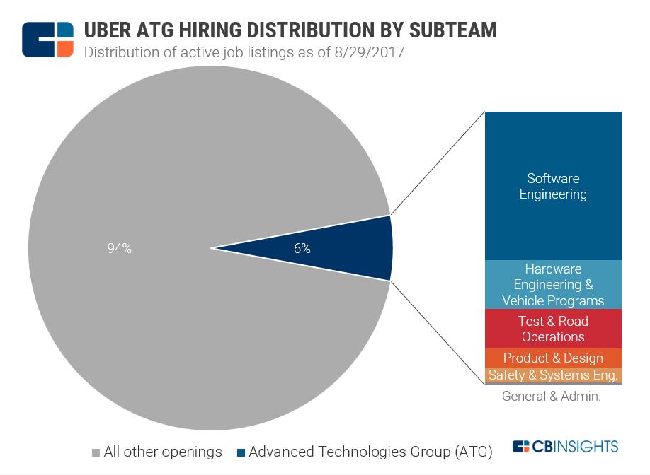 Uber Strategy Teardown: The Giant Looks To Autonomous Future