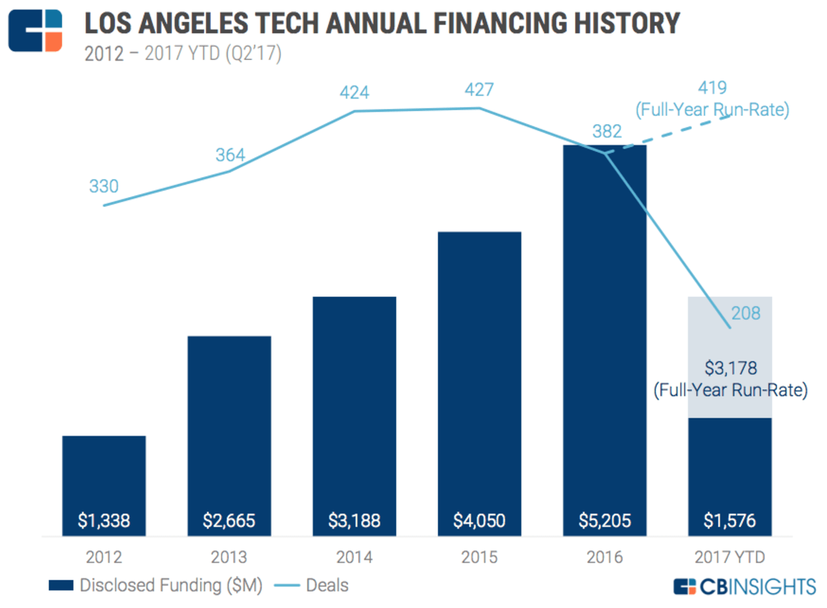 The Los Angeles Tech Report