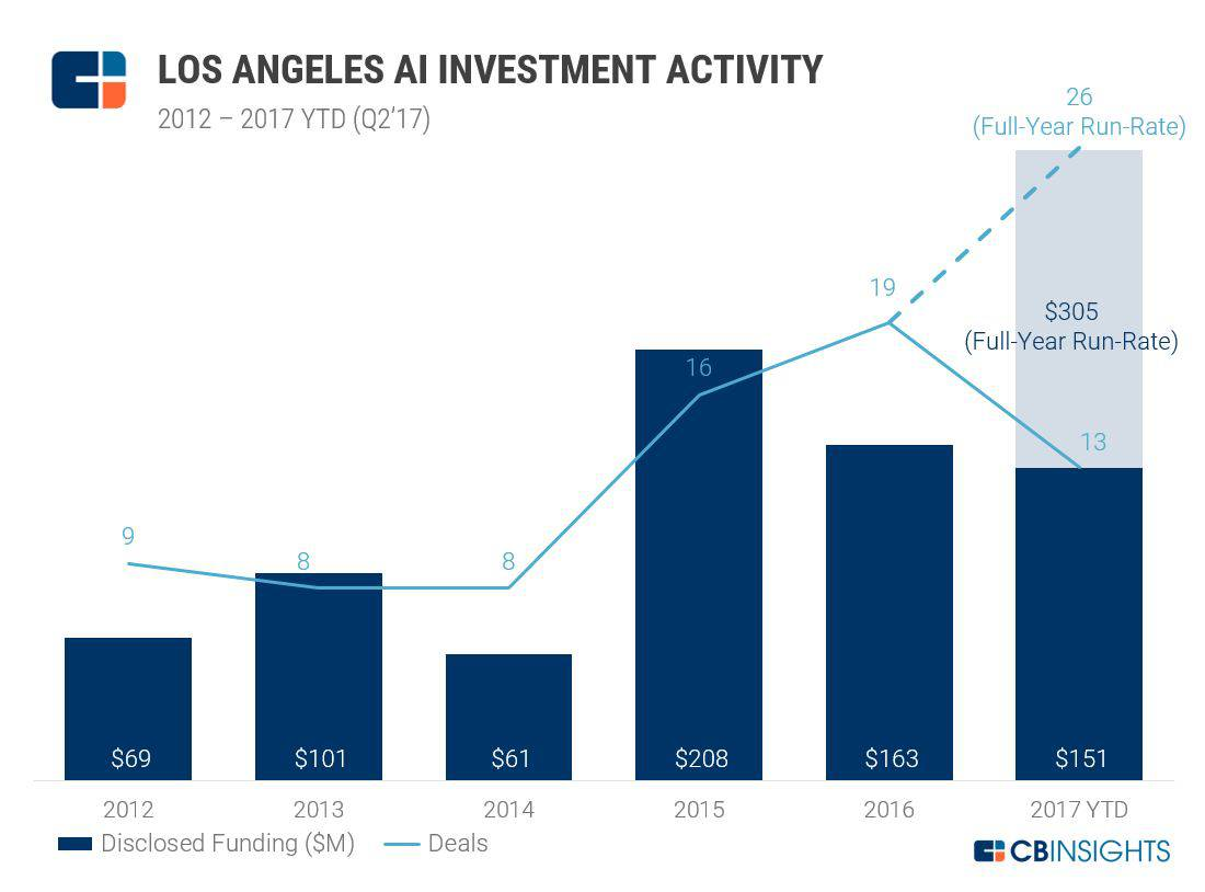 LA Tech Investing: Three Subsectors Poised for YoY Deal