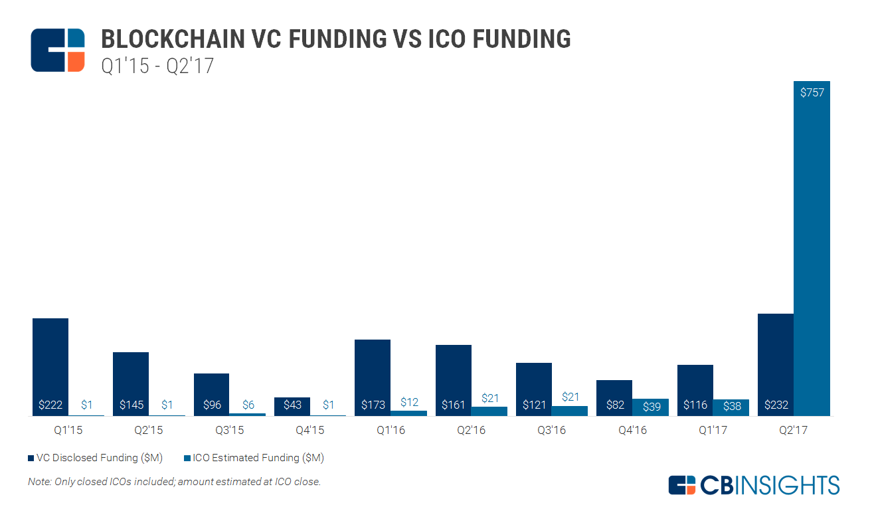 Blockchain cryptocurrency e ico