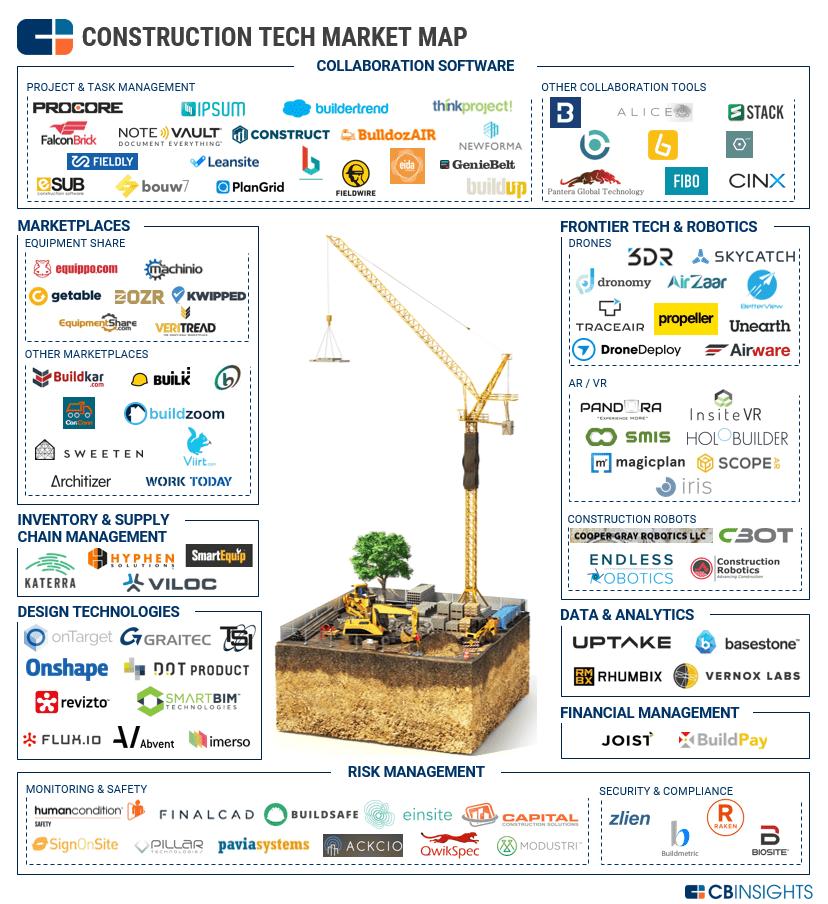 Building Blocks: 100+ Startups Transforming Construction Tech