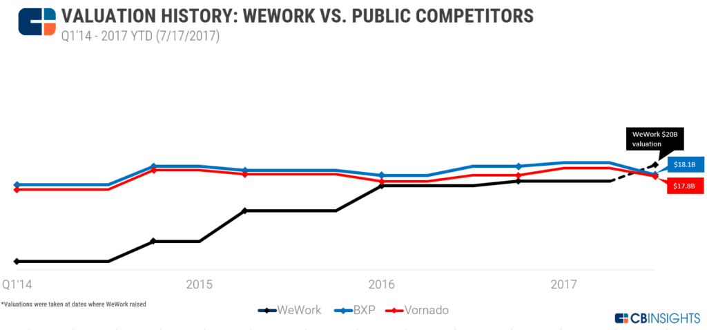 Room To Grow: Why WeWork's $20B Valuation Isn't Crazy - CB