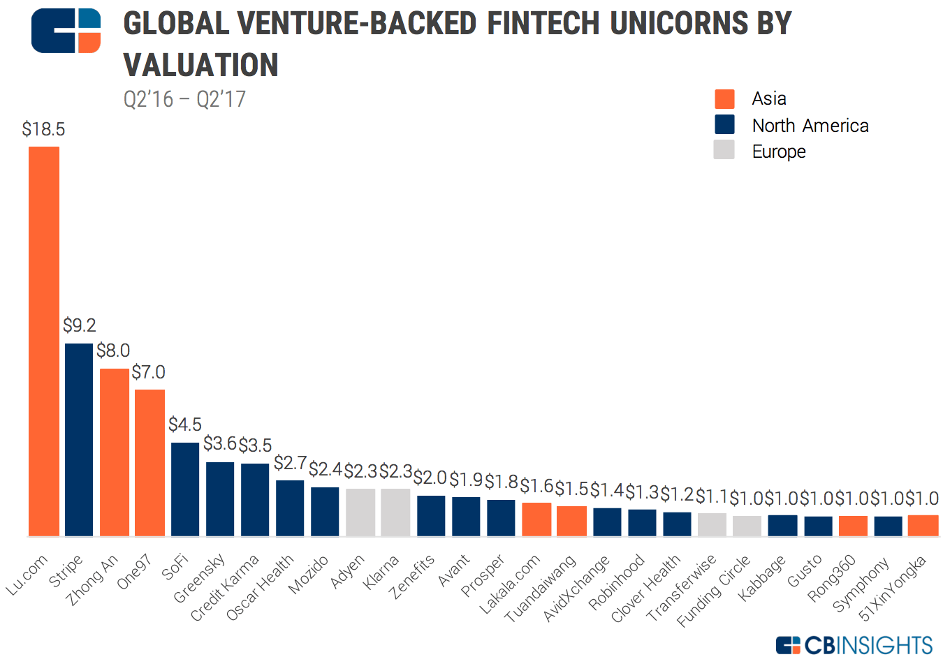 Fintech-Report-Q2-2017_Unicorn-Deals