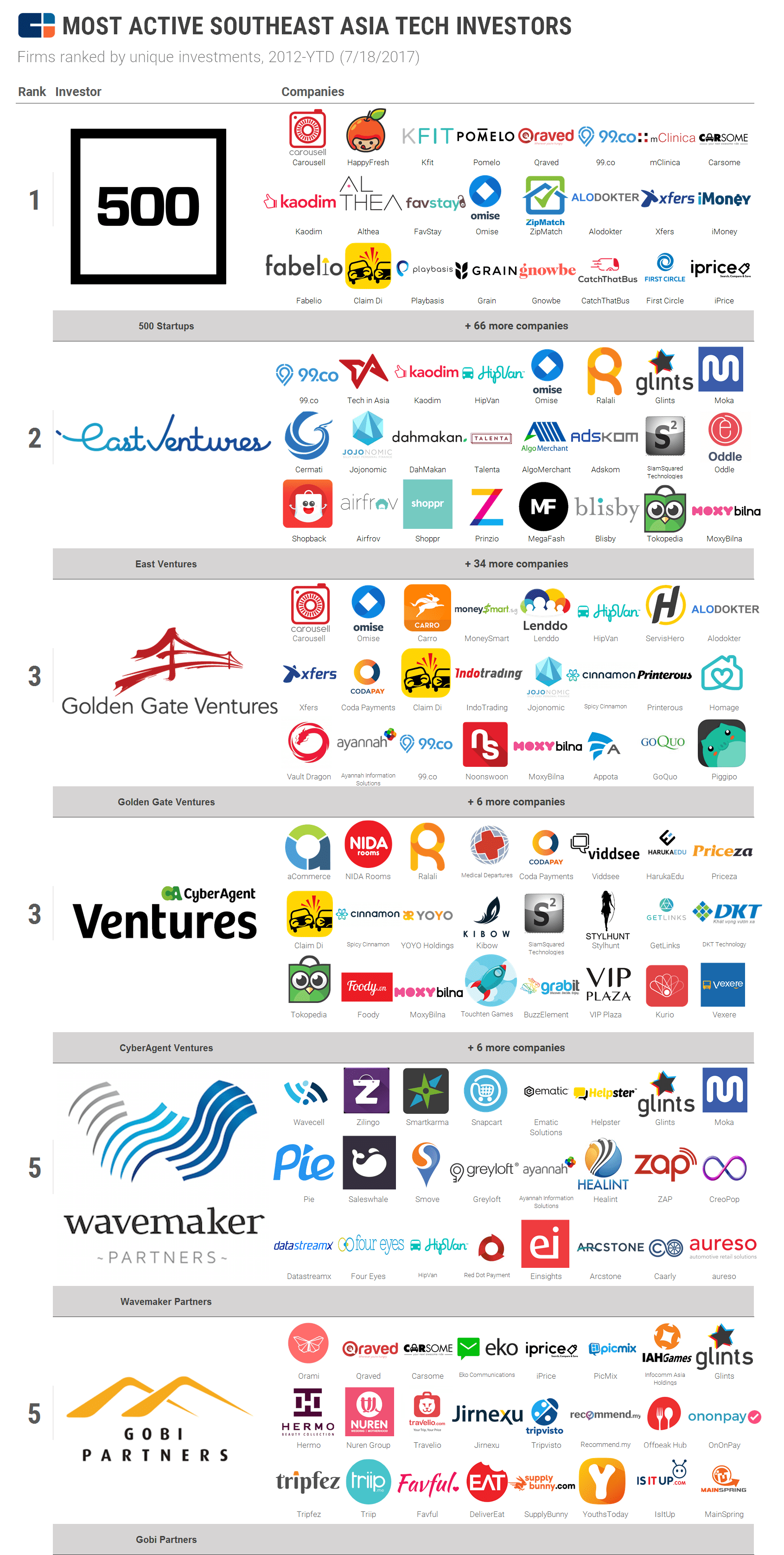 Southeast Asia's Most Active Tech Investors