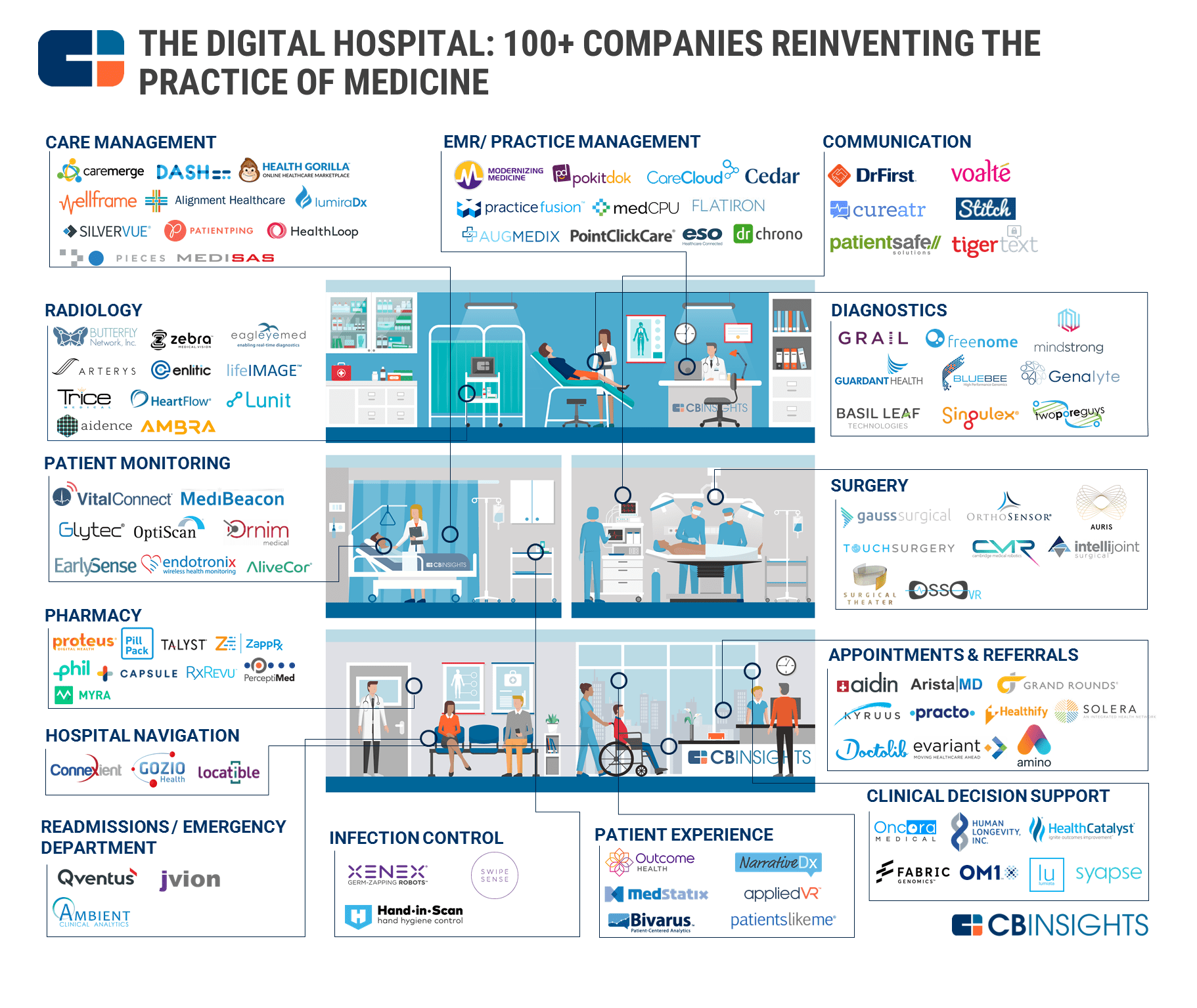 The digital hospital 100 companies in the future of patient care here are the digital health categories in our map malvernweather Image collections