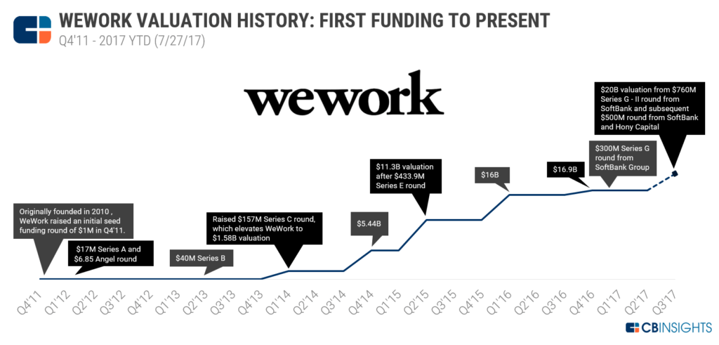 Room To Grow: Why WeWork's $20B Valuation Isn't Crazy - CB Insights