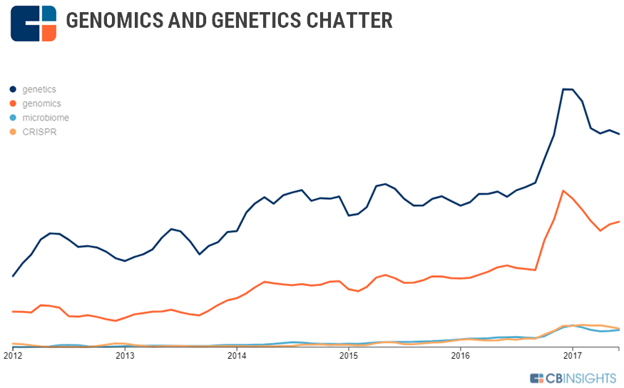 Trends Shaping The Genomics Revolution