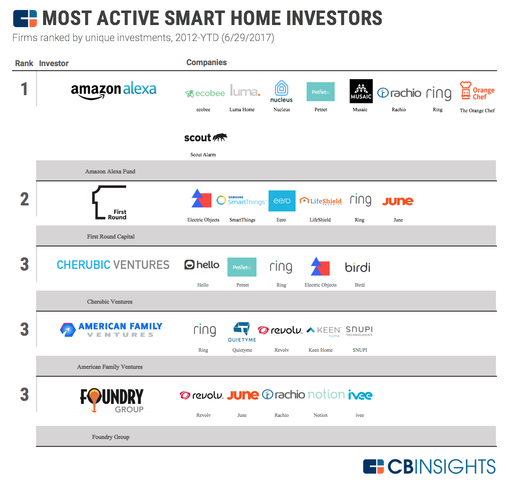 da09b545d86d The Most Active Smart Home Investors And Their Companies In One Infographic