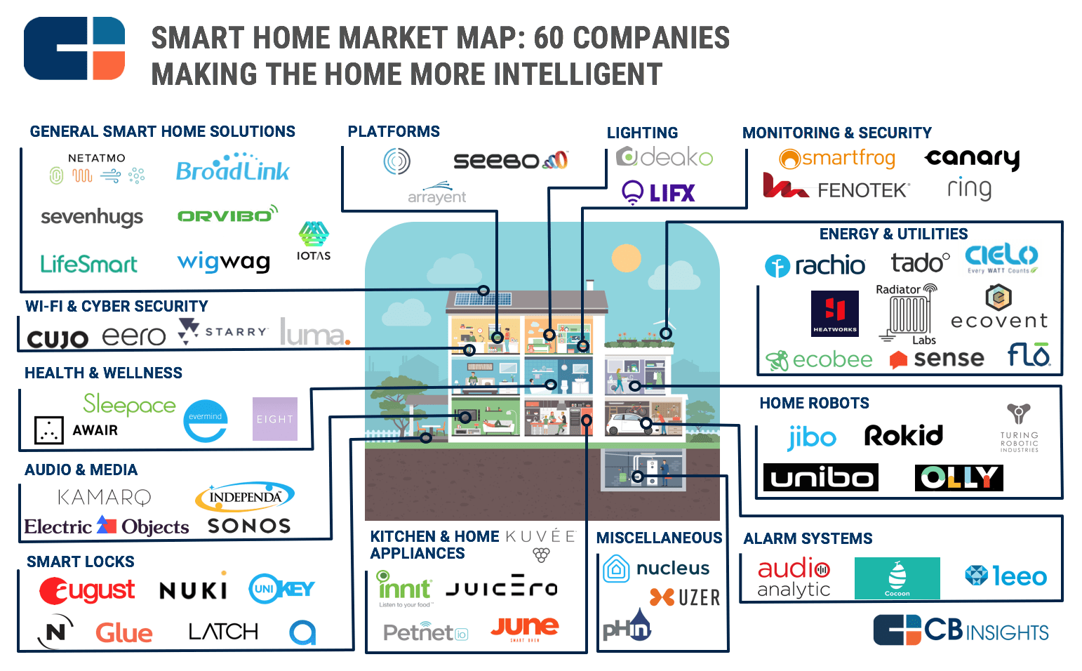 Map 60.Know Your Industries 100 Market Maps Covering Fintech Cpg Auto