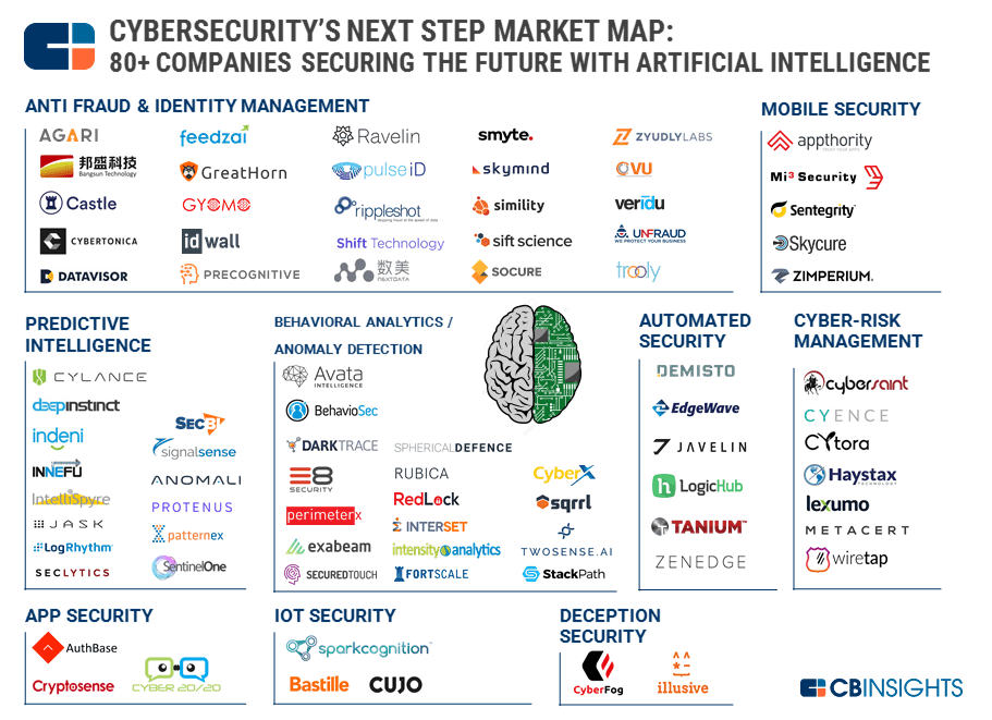 Cybersecurity S Next Frontier 80 Companies Using Artificial Intelligence To Secure The Future
