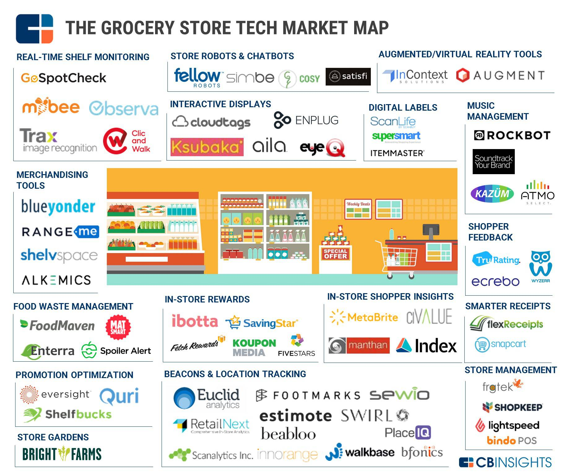 List Of Food Startups In India