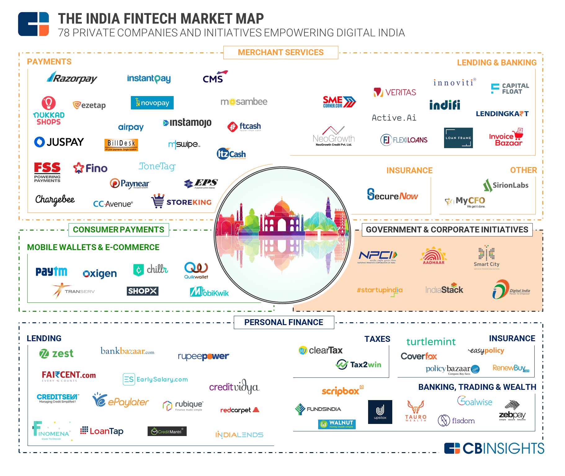 Know Your Industries: 100+ Market Maps Covering Fintech, CPG, Auto