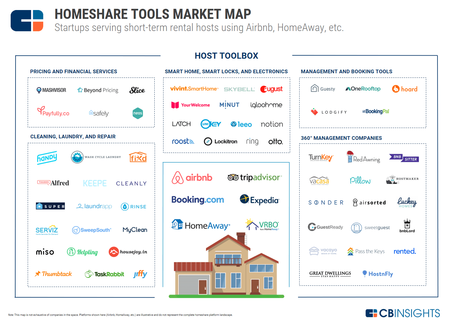 Helping The Airbnb 'Superhost': 55+ Startups Serving The